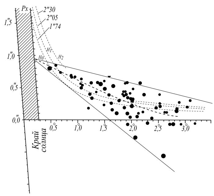 Результат обработки изображений смещений звезд