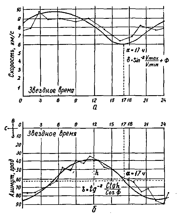 Рис. 14.7. Теоретические плавные кривые и экспериментальные ломаные кривые скорости (а) и азимуты эфирного ветра (б)
